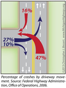 Percentage of crashes by driveway movement.